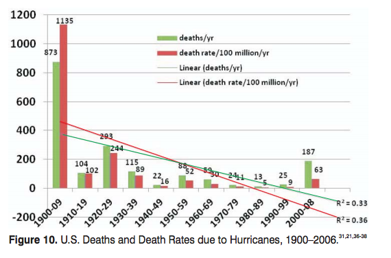 hurricane-deaths-between-1900-and-2008
