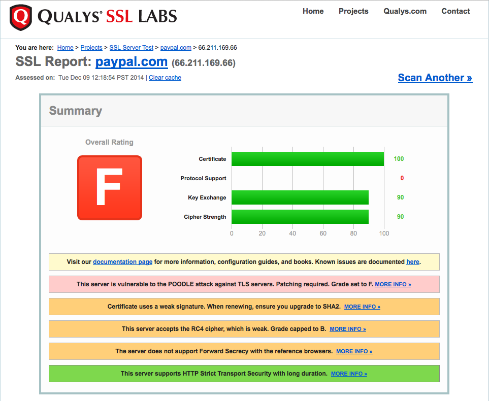 paypall-ssllabs-f-rating