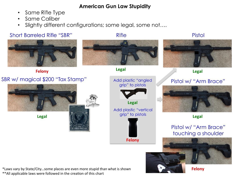 arbitrary-gun-laws